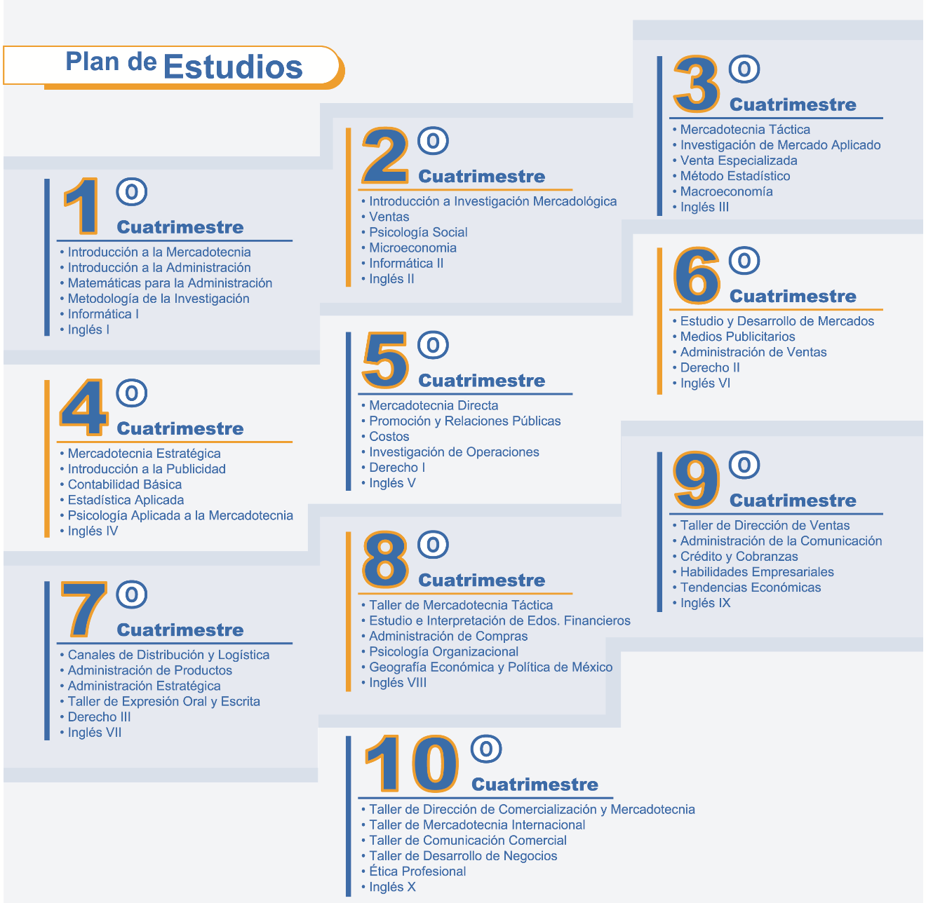 plan de estudio marketing